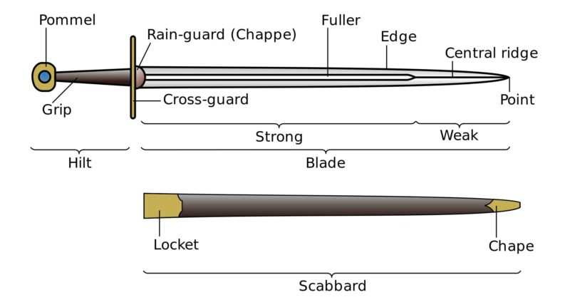 sword-index-what-is-a-sword-darksword-armory